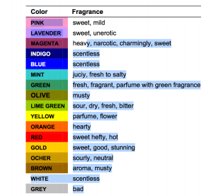 Relación de aromas y colores