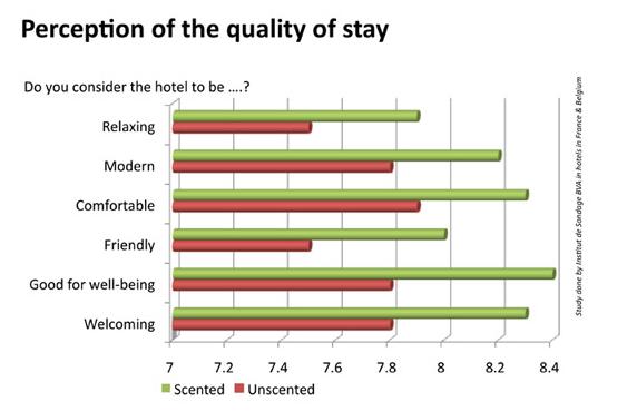 Mejora de la experiencia en hoteles utilizando el marketing olfativo